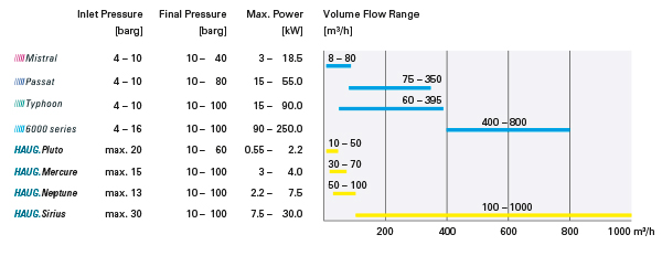 products performance overview air and nitrogen booster range Low and Medium Pressure